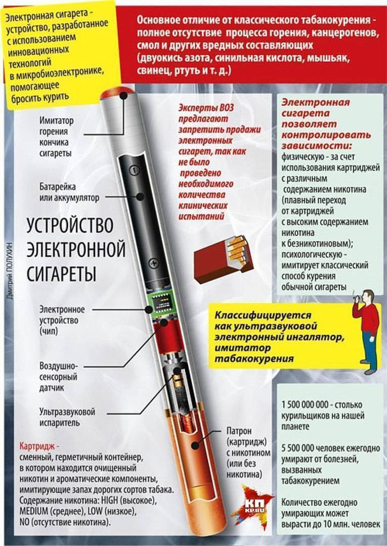 Как правильно курить электронную сигарету: инструкция к вэйпу