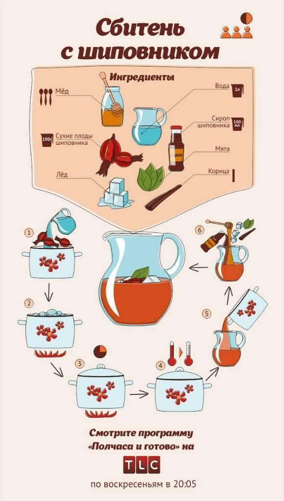 Что такое сбитень + 14 рецептов приготовления в домашних условиях