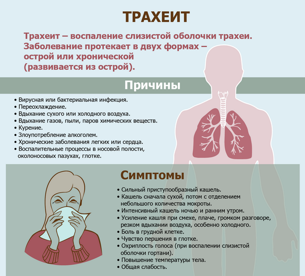 Боли в горле у курильщиков