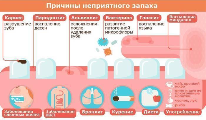 Запах перегара без алкоголя: причины, почему появился аромат, если не было употребления спиртного, какие таблетки пить человеку для маскировки симптома заболевания?