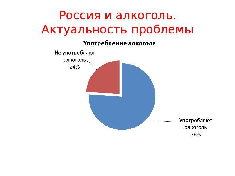 Алкоголизм в россии это проблема: статистика алкоголиков