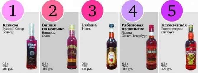 Сколько градусов алкоголя в ликере
