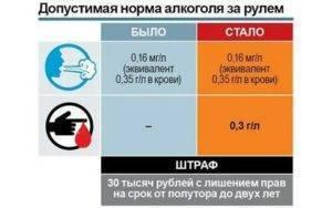 Нормы промилле в европе - лучшие рецепты от gemrestoran.ru