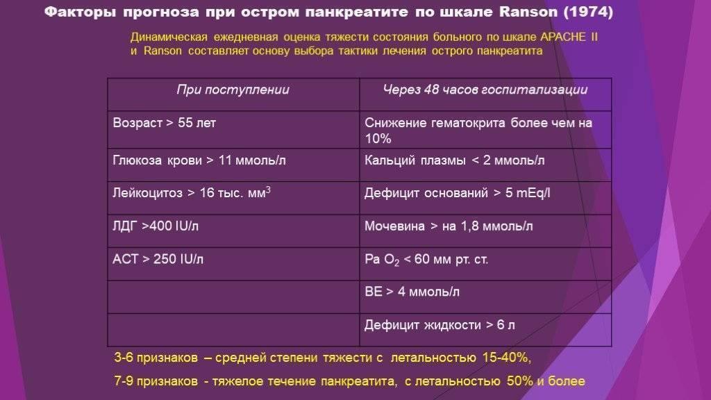 Сколько живут с хроническим панкреатитом: продолжительность и прогноз жизни - продиабет