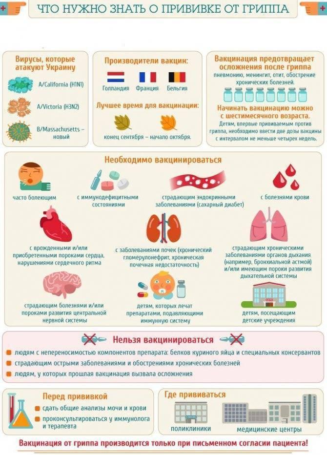 Прививка от гриппа противопоказания алкоголь - ваши зубки