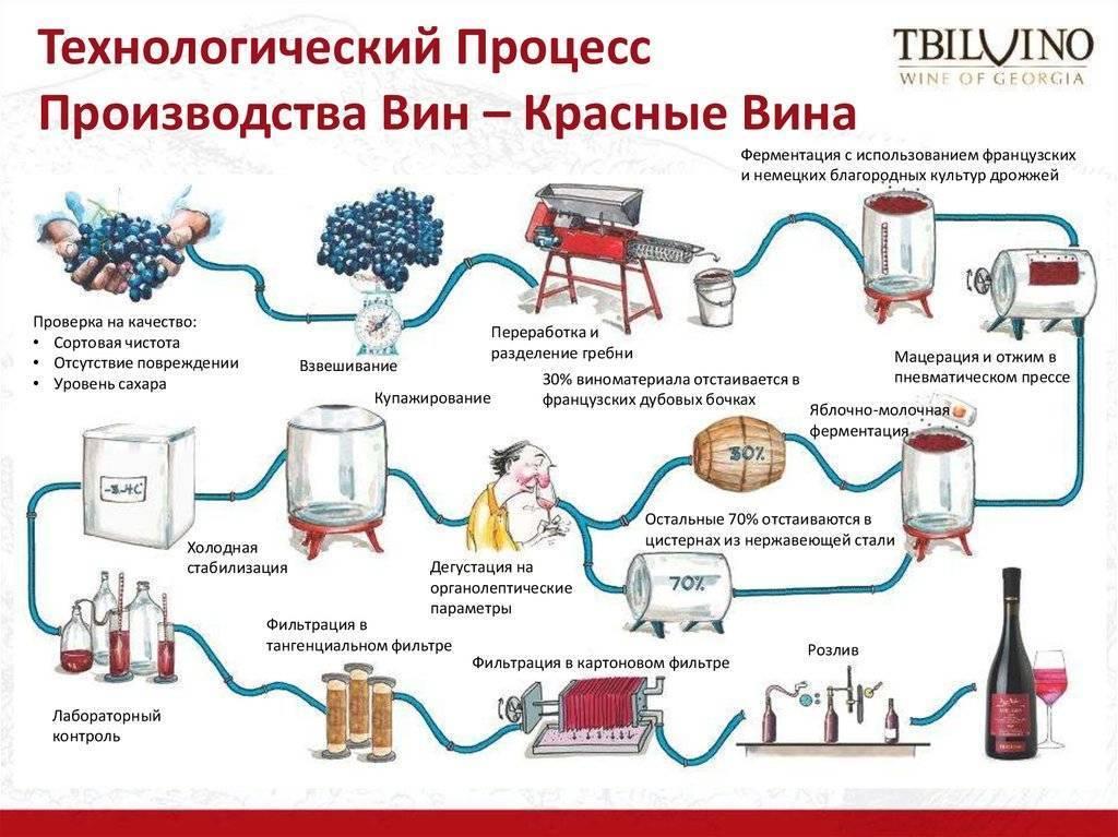 Технология производства водки на заводе