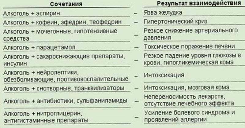 Можно ли сочетать редуксин и спиртное: ответы врачей и отзывы совмещавших | medeponim.ru
