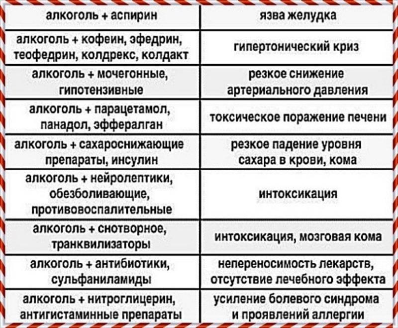 Совместимость амиксина с алкоголем - wikimedzhurnal.ru