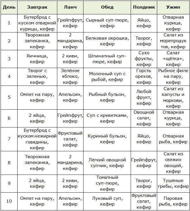 Кофейная диета: отзывы и результаты жесткой методики на кофе, меню на 3, 7 и 14 дней   диеты и рецепты