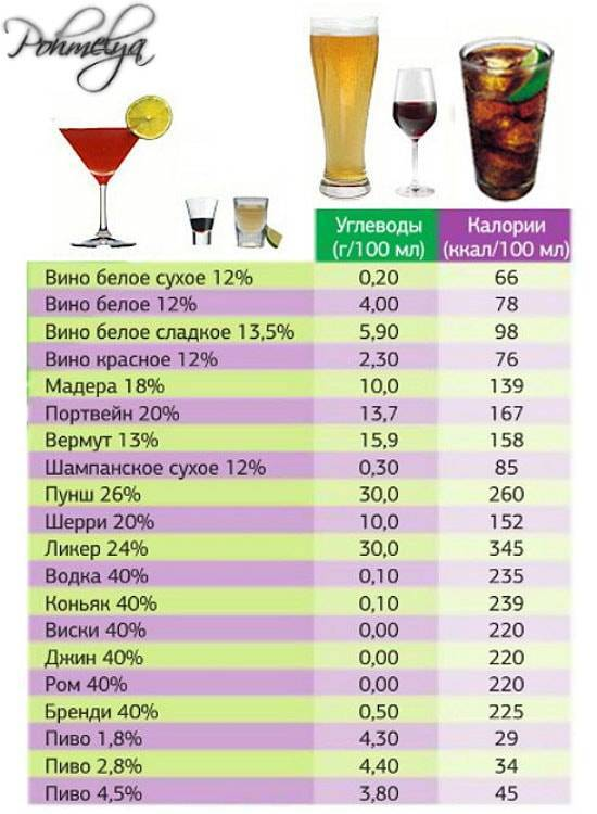 Какова калорийность водки