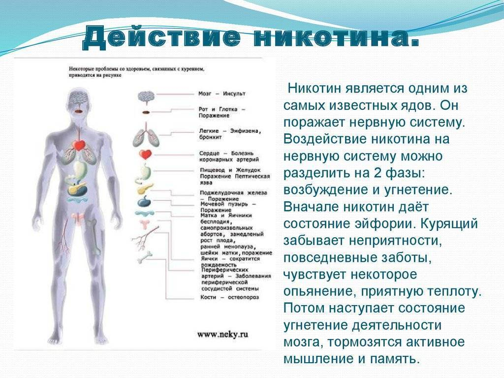 Вегето-сосудистая дистония как результат курения