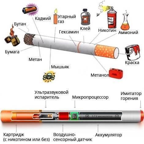 Чем отличается и что вреднее обычная сигарета или электронная?