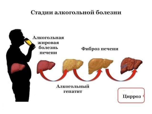 Можно ли употреблять алкоголь при гепатите с?