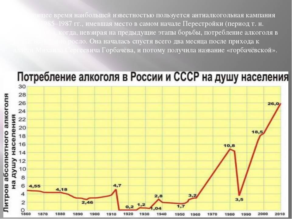 История алкоголизма в россии