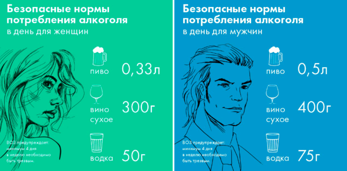Тест на алкогольную зависимость для мужчин и женщин
