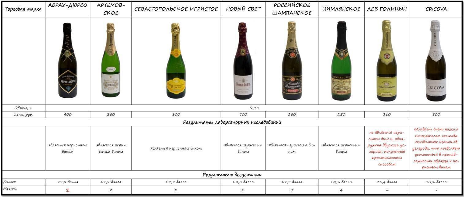 Настоящее шампанское и его разновидности