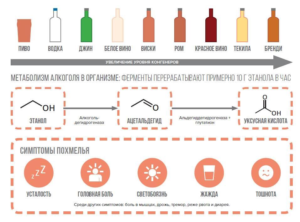 Можно ли пить алкоголь при повышенной температуре?