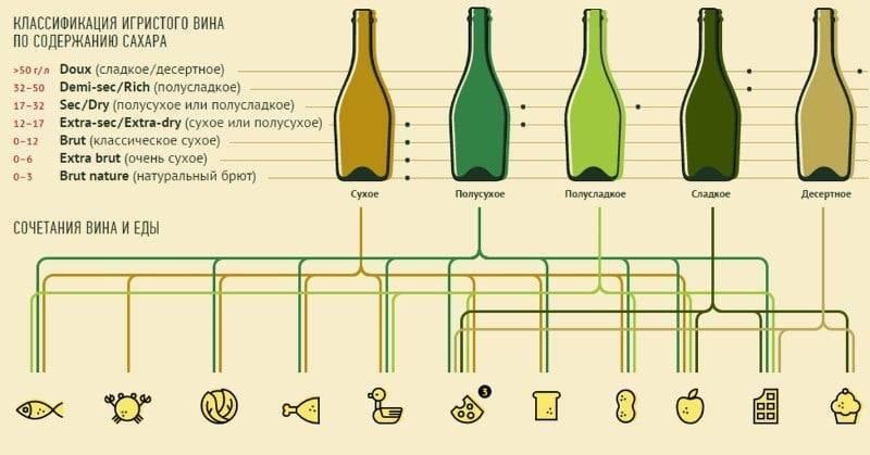 Есть ли срок годности у шампанского?
