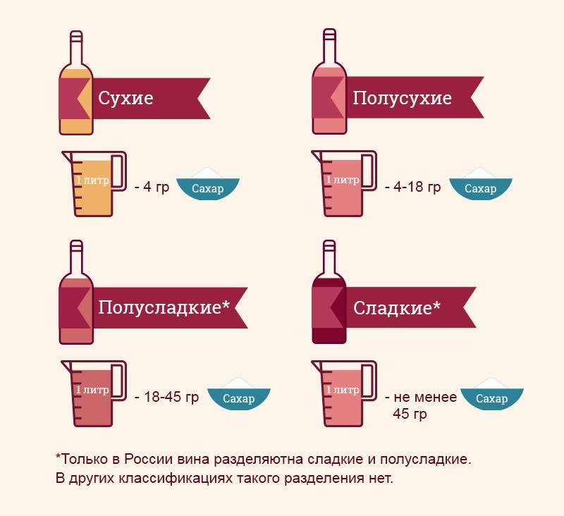 Лучше ограничиться бокалом: сколько градусов в красном полусладком вине