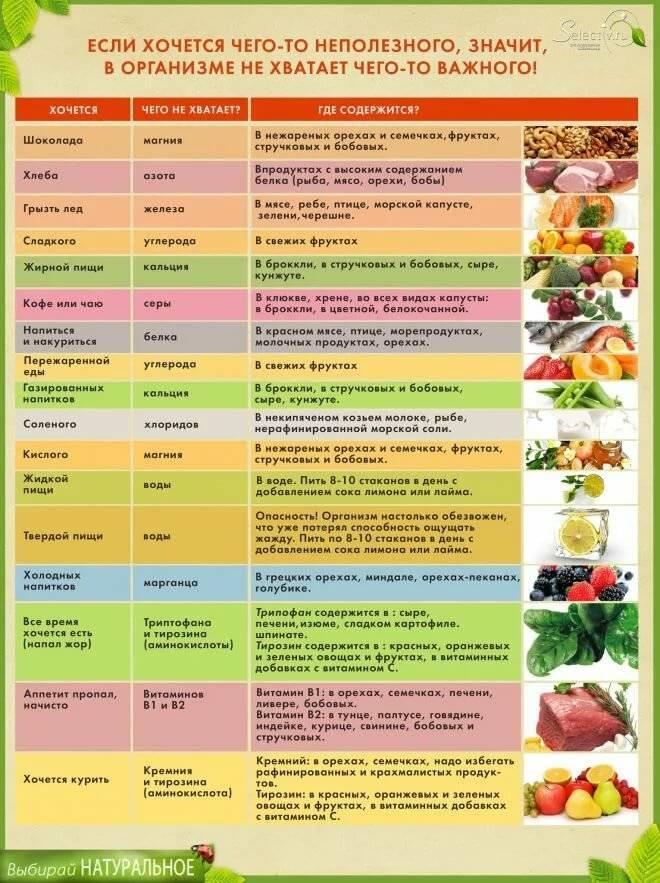 Почему с похмелья хочется есть и как от этого избавиться? основные причины и правила, советы врачей