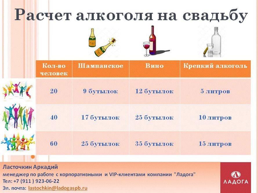 Расчет алкоголя на свадьбу, как правильно рассчитать алкоголь?