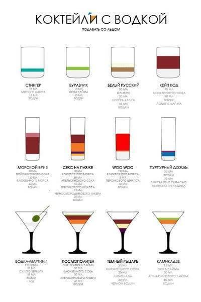 Рецепты приготовления коктейлей из самогона