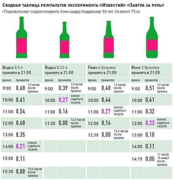 Можно ли при приеме антибиотиков пить пиво