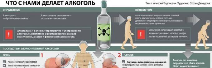 Что делать при отравлении алкоголем в домашних условиях?