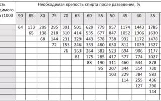 Разбавление самогона водой: таблица пропорций