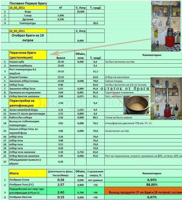 Расчет выхода самогона из 10 литров браги и способы его увеличения