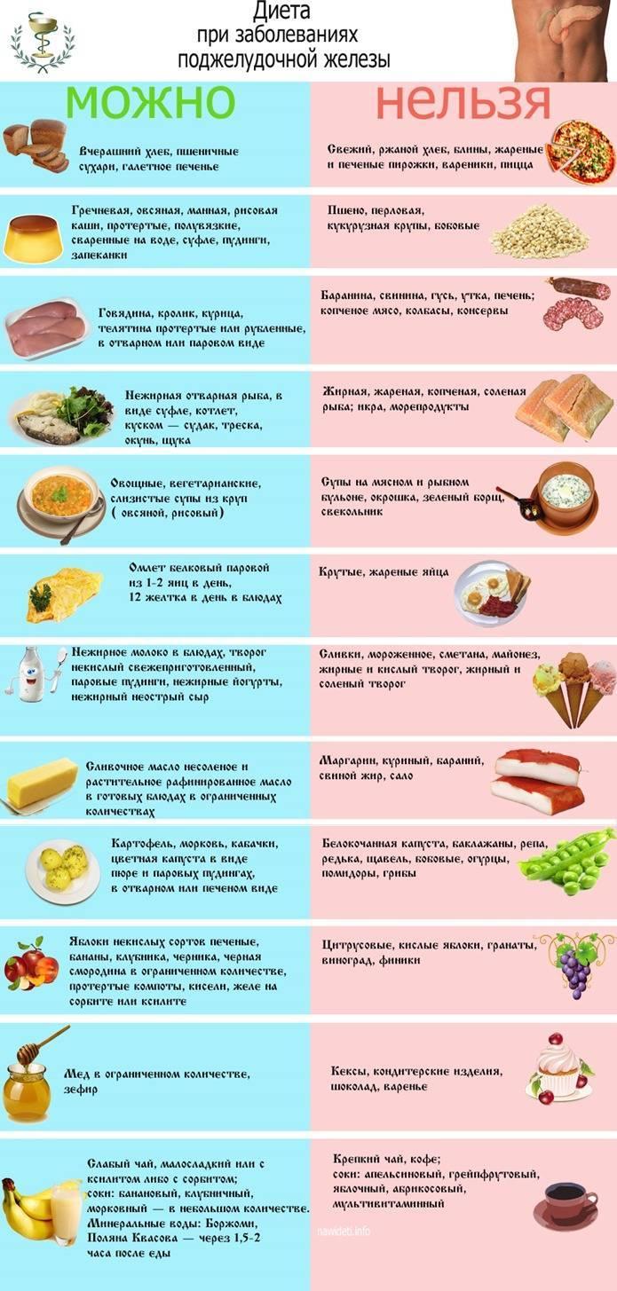 Питание при панкреатите: список продуктов и примерный рацион