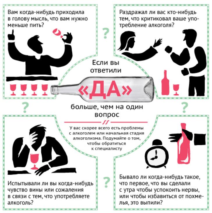 Тест на алкогольную зависимость: для мужчин, женщин, как определить стадию алкоголизма, пьянства