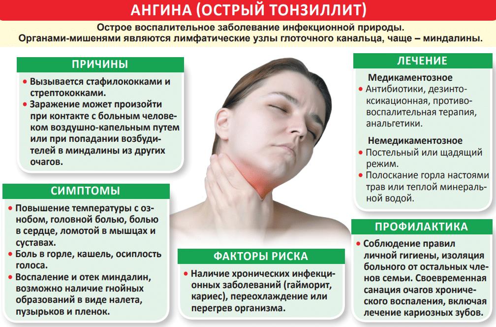 Ожог горла фото - все о простуде и лор-заболеваниях
