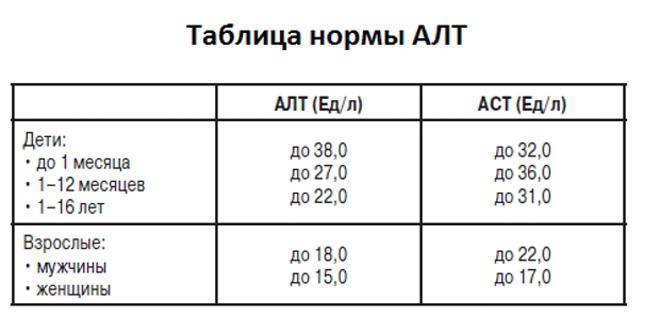Показатели алт и аст при циррозе печени на ранней стадии: причины роста