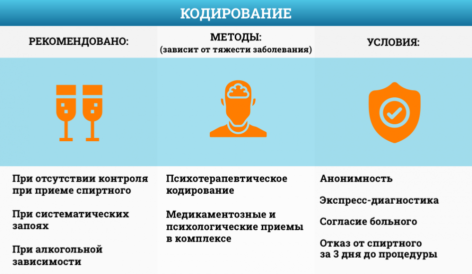 Как кодируют от алкоголя: особенности процедуры, принцип процесса