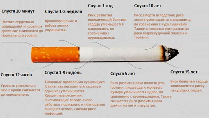 Улучшение зрения после отказа от курения