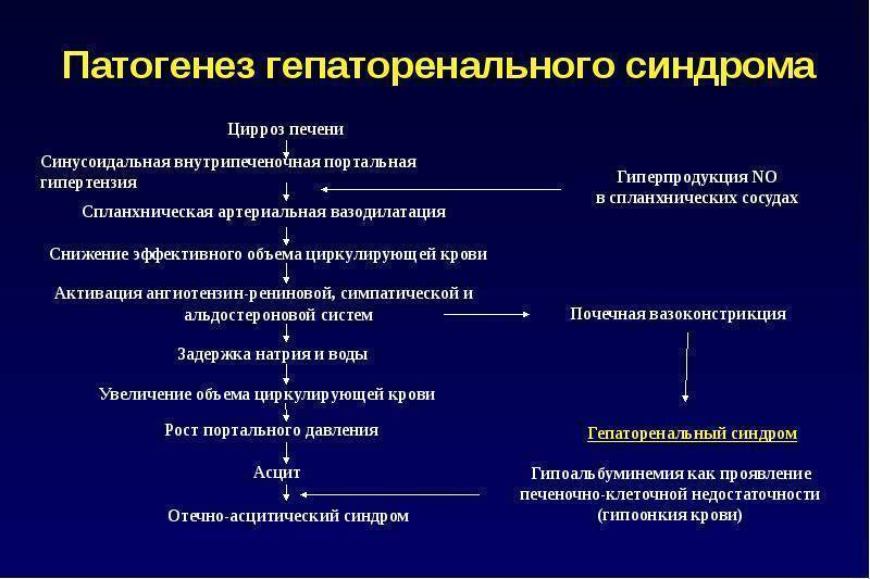 Виды и признаки цирроза печени