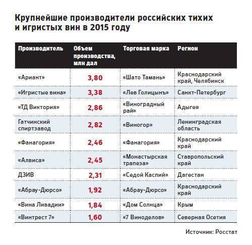 Вина россии - рейтинг самых лучших российских марок, топ производителей