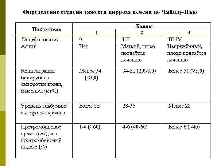 Анализы при циррозе печени: показатели крови и мочи