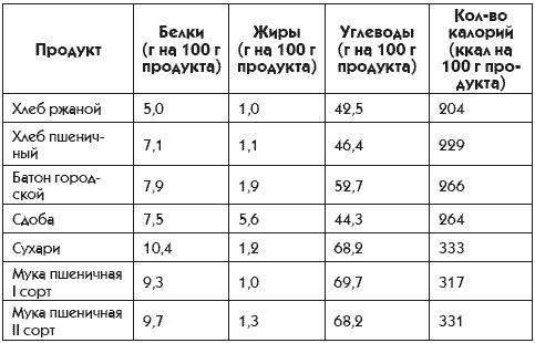 Какова калорийность водки?