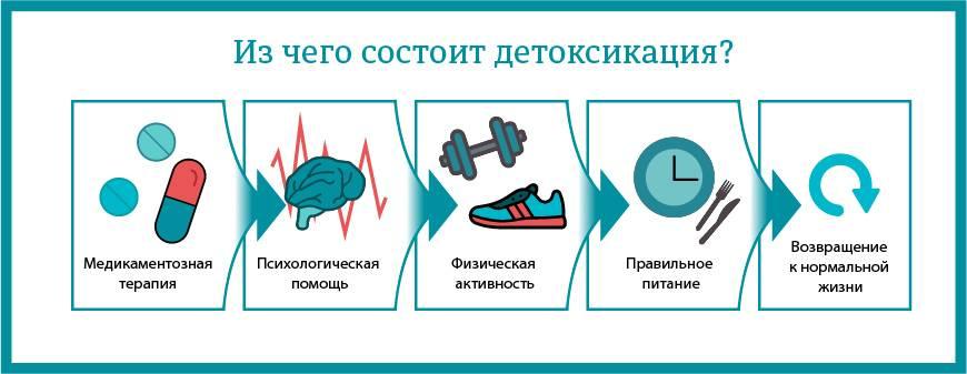 Детоксикация организма от алкоголя в домашних условиях