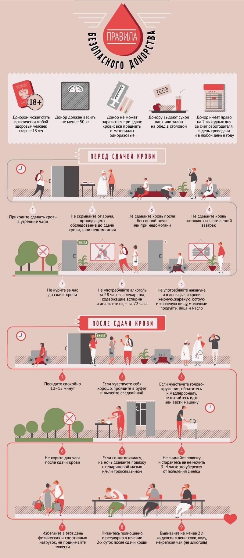 Что нельзя делать перед сдачей теста на коронавирус