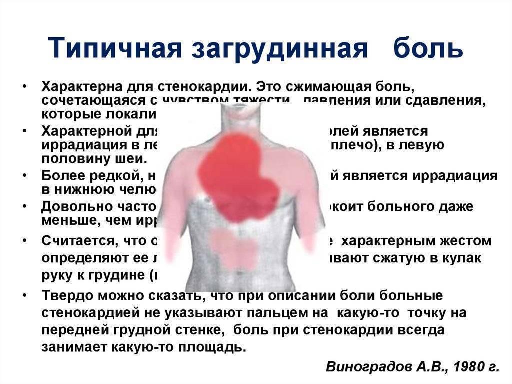 Могут ли от курения появиться боли в груди?
