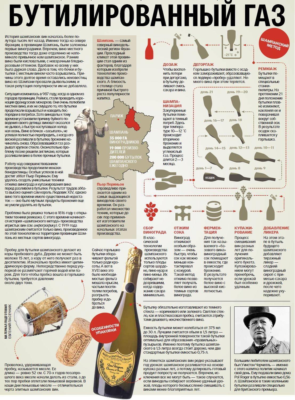 Способы и технология приготовления шампанского   алконафтам.ru
