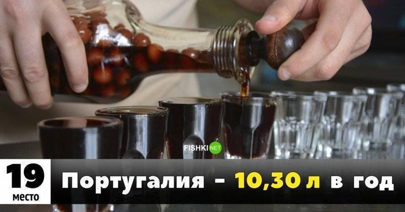 В россии стали меньше пить: в топ-25 самых пьющих стран европы мы на предпоследнем месте