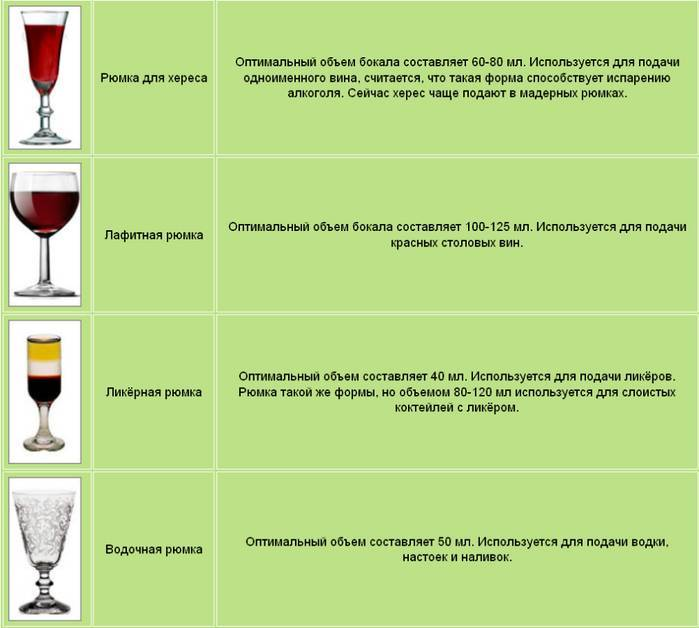Бокалы для вина: из каких пить и как выбрать