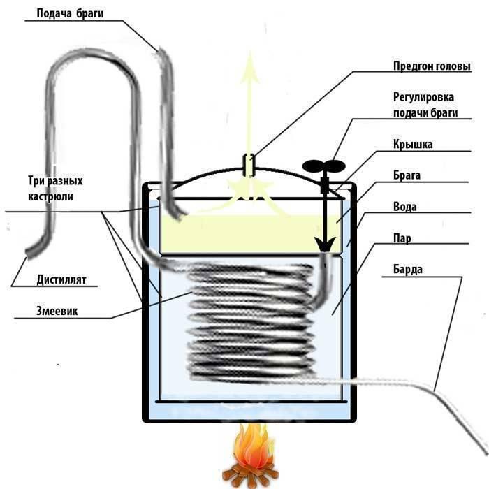 Советы по изготовлению парогенератора для самогонного аппарата