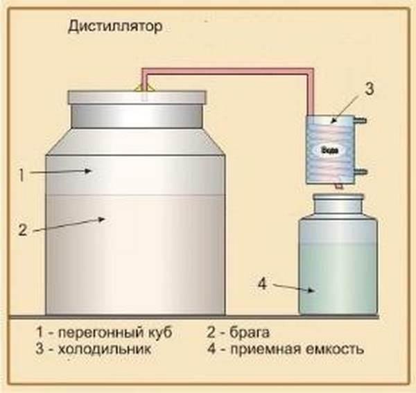 Берем лучшую воду для браги. на какой воде лучше ставить бражку?
