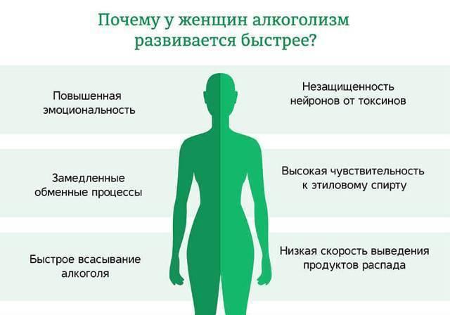 Влияние алкоголя на организм человека - действие этилового спирта, последствия