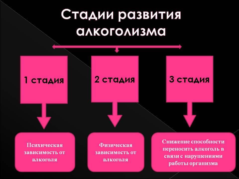 Стадии наркомании: как определить стадию зависимости